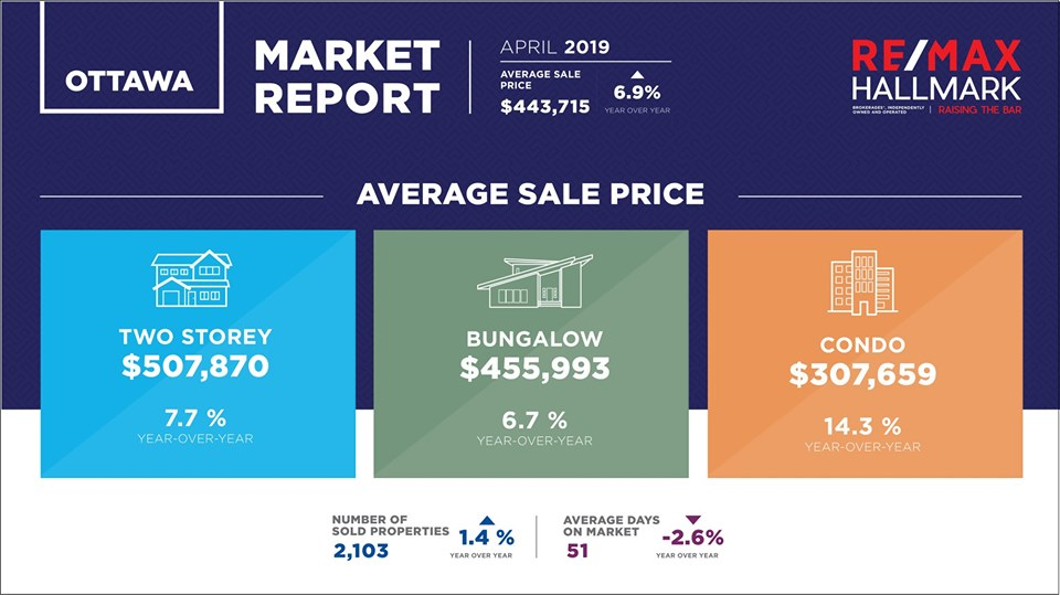 April Ottawa Real Estate Statistics