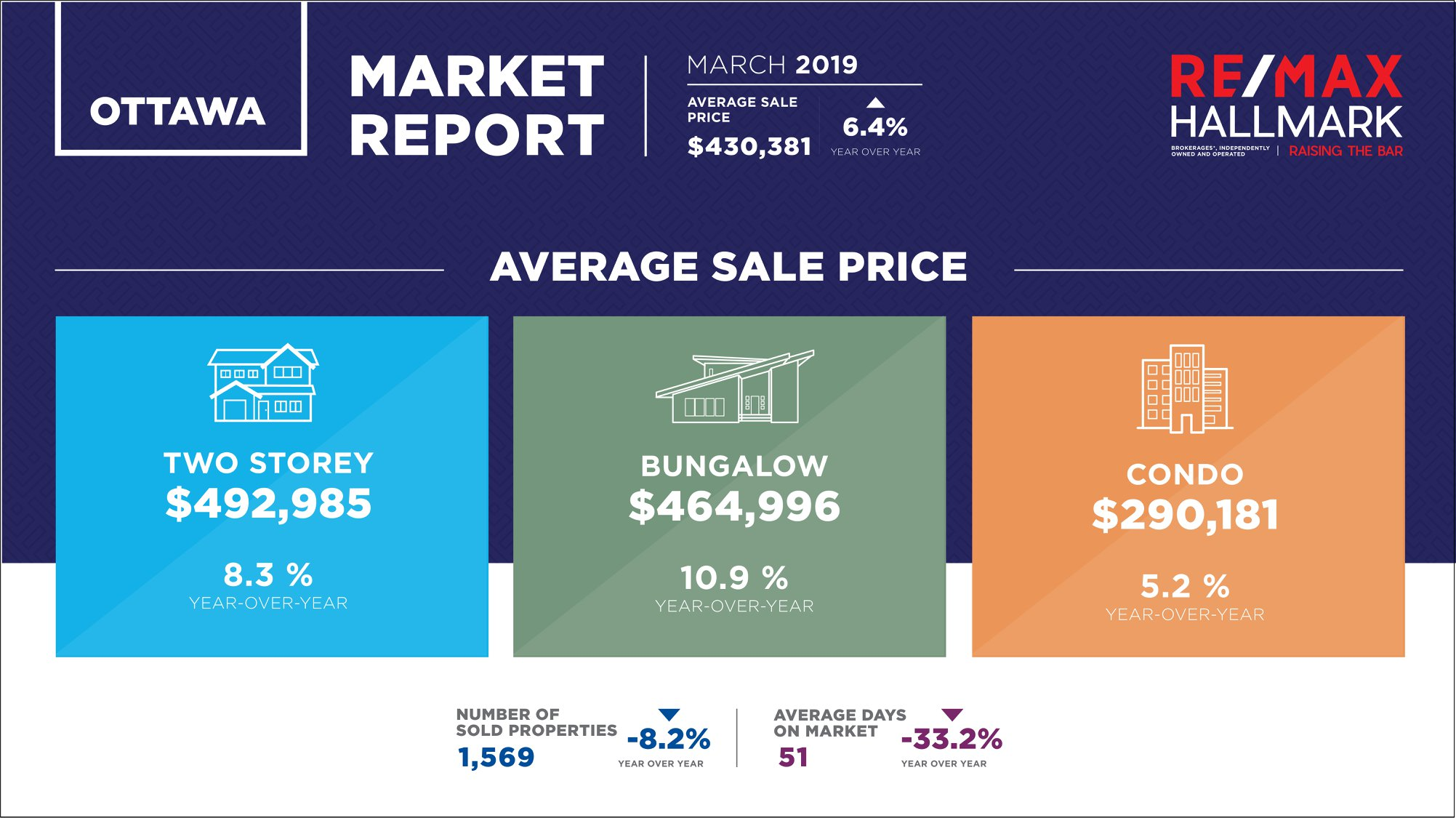 March Ottawa Real Estate Statistics