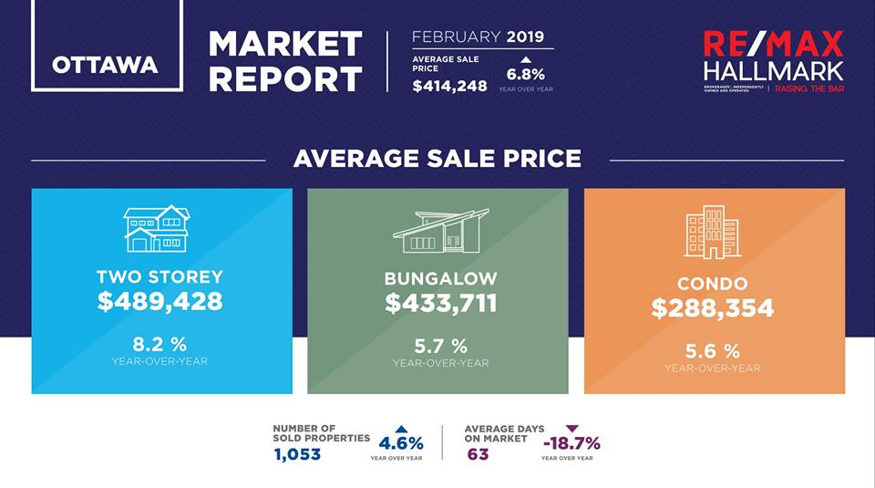 February Real Estate Statistics